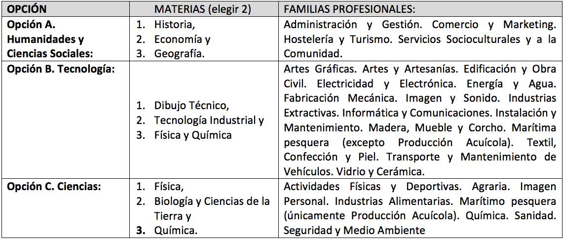 Pruebas De Acceso Cipfp Vicente Blasco Ibáñez