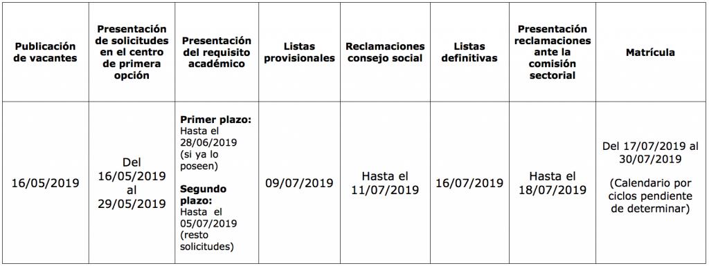 Ciclos Formativos Cipfp Vicente Blasco Ibáñez